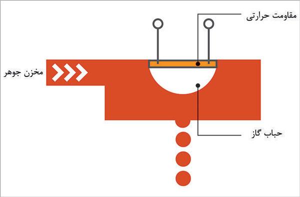 اصول کاری هد ترمال حرارتی جت پرینتر